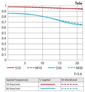 Nikon 80-400 AF-S VR MTF Chart